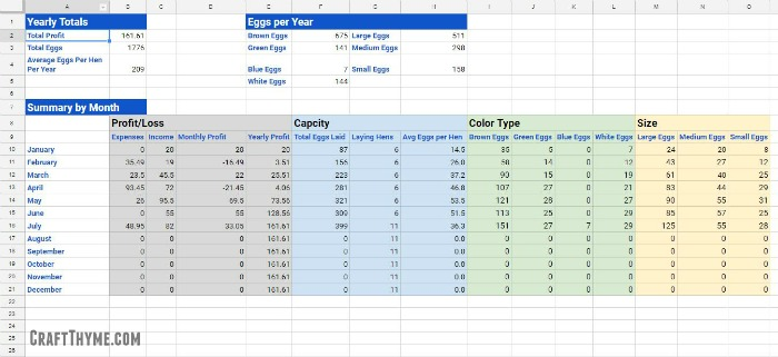 egg size and color tracker for checking the production of your backyard flock